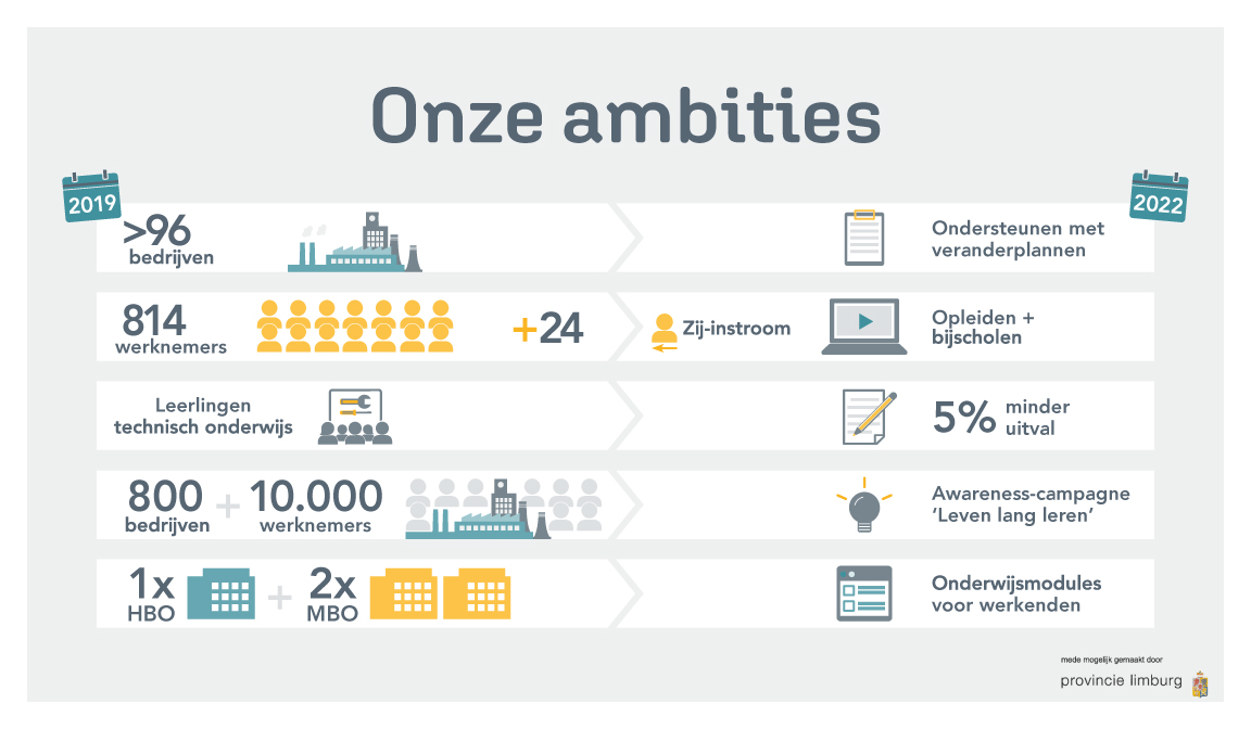 TCL Ambitities infographic
