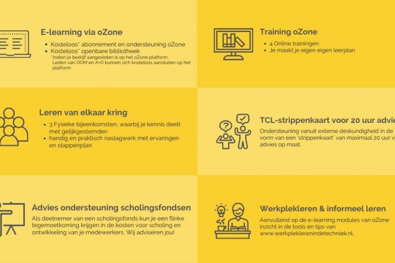 De tweede ronde van project 'Limburg werkt ... met oZone' gaat van start!